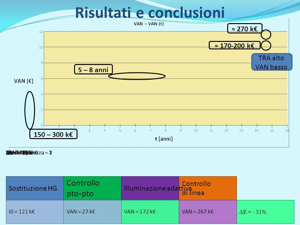 Sostituzione HG I0 = 121 kTRA = 11 y 6 m Controllo di linea I0 = 148 kTRA = 5 y 5 m Controllo pto-pto I0 = 231 kTRA = 7 y 6 m Illuminazione adattiva I0 = 308 k TRA = 6 y 11 mLivello sicurezza = 3 Livello sicurezza = 1 E = - 27% Livello sicurezza = 2 E = - 31% Livello sicurezza = 3 E = - 49% VAN = 27 k VAN = 199 k VAN = 172 kVAN = 267 k E = - 11% TRA alto VAN basso 150 – 300 k 5 – 8 anni 170-200 k 270 k Risultati e conclusioni