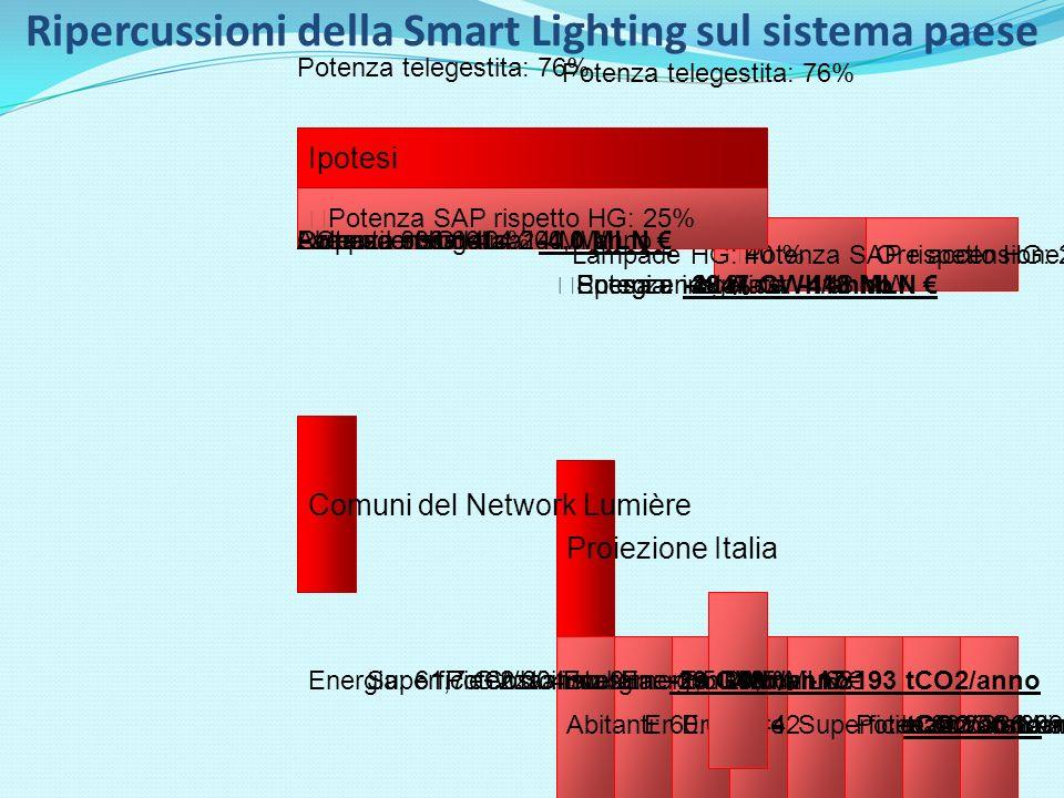 Ore accensione: 4200 h/y Potenza SAP rispetto HG: 25% Potenza telegestita: 76% Ipotesi Lampade HG: 40 % Proiezione Italia Comuni: 8092Costo investimento: 2,8 MLD Spesa energetica: -413 MLN Emissioni: -1.741.503 tCO2/anno Energia: -2947 GWh/anno Energia: -48 % Energia: 6100 GWh/annoOre accensione: 4.200 h/anno Potenza installata: -148 MW Potenza installata: 1.419 MWSuperficie: 301.336 km2Abitanti: 60.636.442 Potenza SAP rispetto HG: 25% Potenza telegestita: 76% Ipotesi Comuni del Network Lumière Comuni: 68 Abitanti: 638.601 Superficie: 2.304 km2 Potenza installata: 14 MWLampade HG: 40 % Potenza installata: -1,5 MW Ore accensione: 4.200 h/anno Energia: 61,7 GWh/anno Energia: -48 % Energia: -29 GWh/anno Emissioni: -17.193 tCO2/anno Spesa energetica: -4,0 MLN Costo investimento: 29,5 MLN Ripercussioni della Smart Lighting sul sistema paese