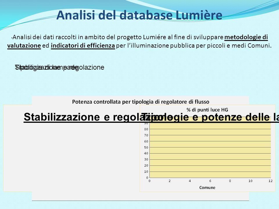 Analisi del database Lumière Analisi dei dati raccolti in ambito del progetto Lumiére al fine di sviluppare metodologie di valutazione ed indicatori di efficienza per lilluminazione pubblica per piccoli e medi Comuni.