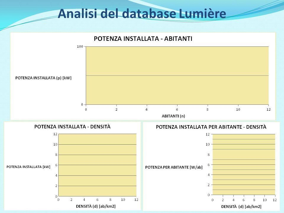 Le strategie di intervento 4 - Illuminazione di tipo adattivo (Smart Lighting) Stabilizzazione: -10% - Regolazione: -45% - Ore regolazione: 93% 3 - Telegestione punto-punto basata sulla PLC Stabilizzazione: -10% - Regolazione: -33% - Ore regolazione: 45% 1 - Sostituzione delle lampade al mercurio con le SAP 2 - Controllo di linea Stabilizzazione: -10% - Regolazione: -20% - Ore regolazione: 45% Non abilitanti (non portano segnale digitale al palo) È uno smart service Abilitante