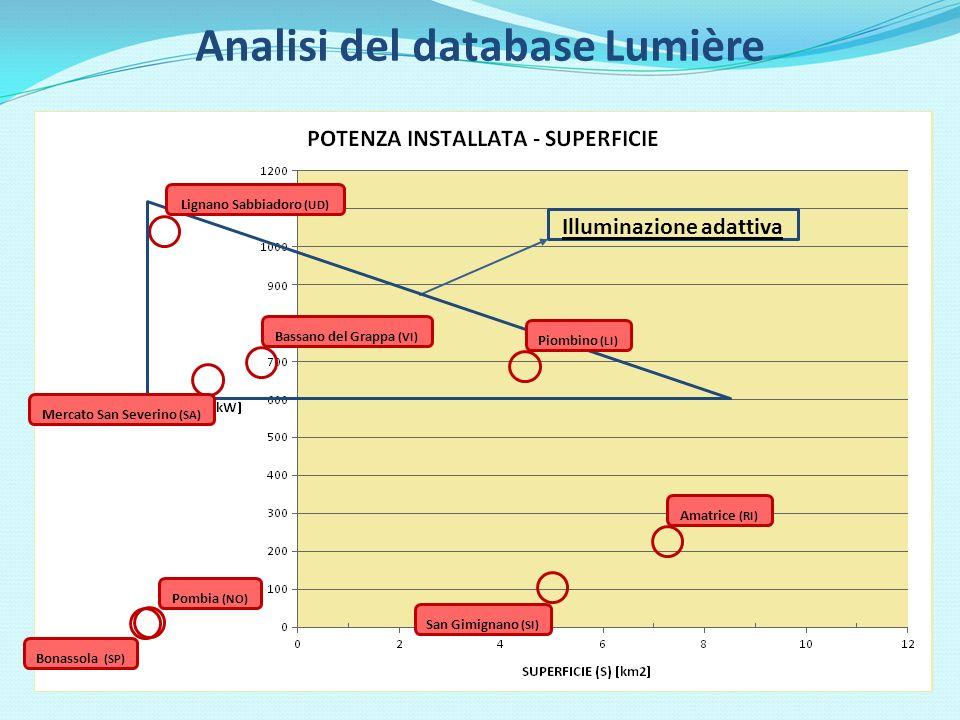 Amatrice (RI) Pombia (NO) Bonassola (SP) San Gimignano (SI) Illuminazione adattiva Analisi del database Lumière Piombino (LI) Mercato San Severino (SA) Lignano Sabbiadoro (UD) Bassano del Grappa (VI)