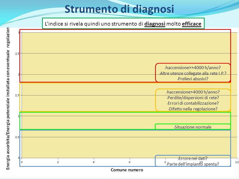 4 - Illuminazione di tipo adattivo (Smart Lighting) Predizione del traffico Logiche di gestione 3 - Telegestione punto-punto basata sulla PLC 2 - Controllo di linea