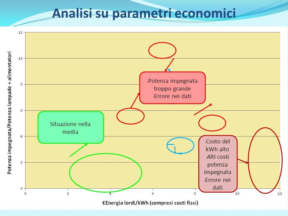 Analisi su parametri economici Situazione nella media Potenza impegnata troppo grande Errore nei dati Costo del kWh alto Alti costi potenza impegnata Errore nei dati