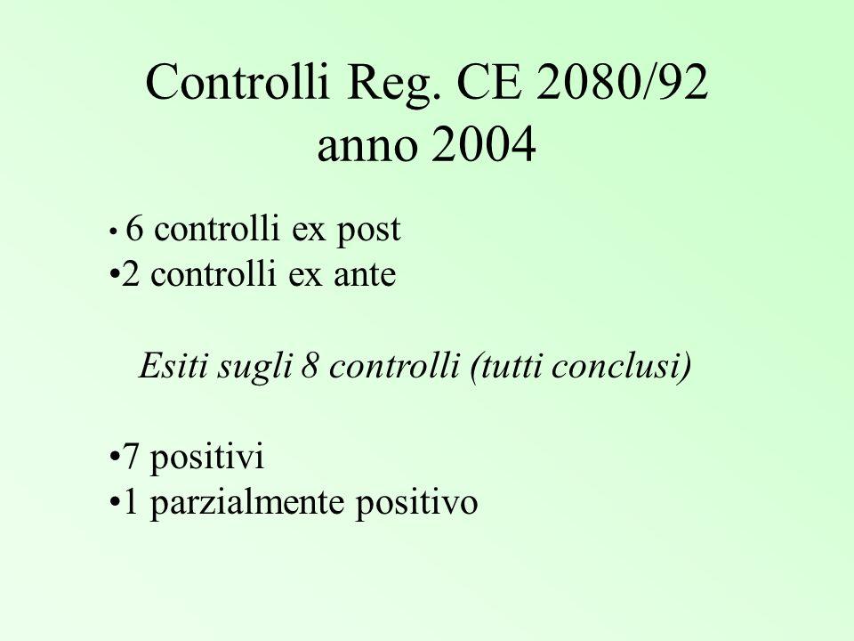 Controlli Reg. CE 2080/92 anno 2004 6 controlli ex post 2 controlli ex ante Esiti sugli 8 controlli (tutti conclusi) 7 positivi 1 parzialmente positiv