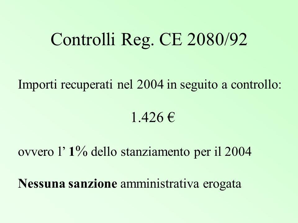 Controlli Reg. CE 2080/92 Importi recuperati nel 2004 in seguito a controllo: 1.426 ovvero l 1 % dello stanziamento per il 2004 Nessuna sanzione ammin