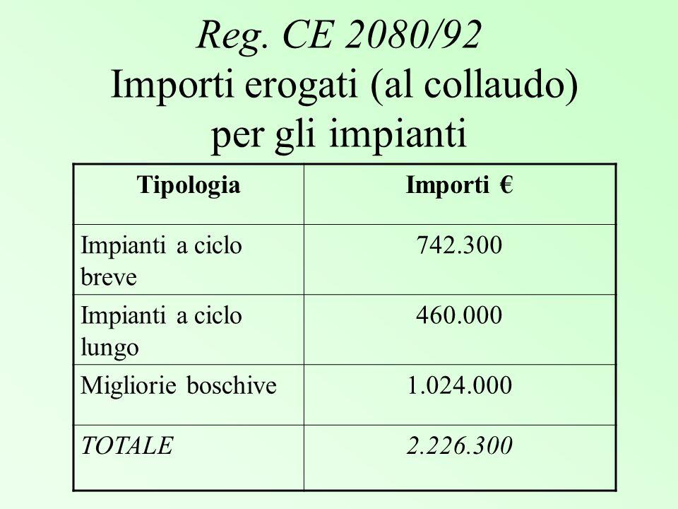 Reg. CE 2080/92 Importi erogati (al collaudo) per gli impianti TipologiaImporti Impianti a ciclo breve 742.300 Impianti a ciclo lungo 460.000 Migliori