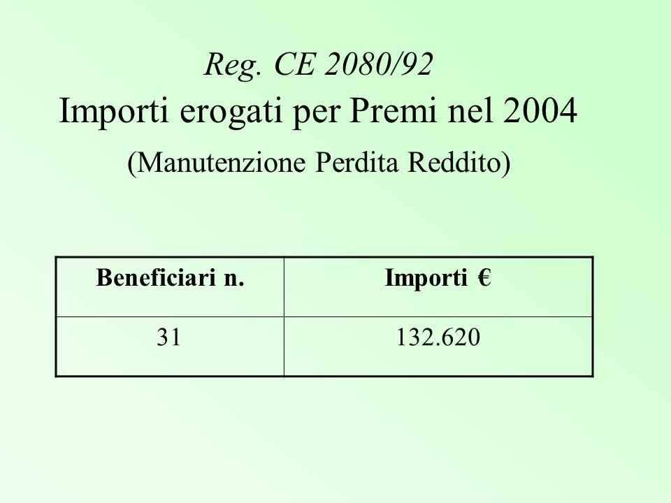 Reg. CE 2080/92 Importi erogati per Premi nel 2004 (Manutenzione Perdita Reddito) Beneficiari n.Importi 31132.620