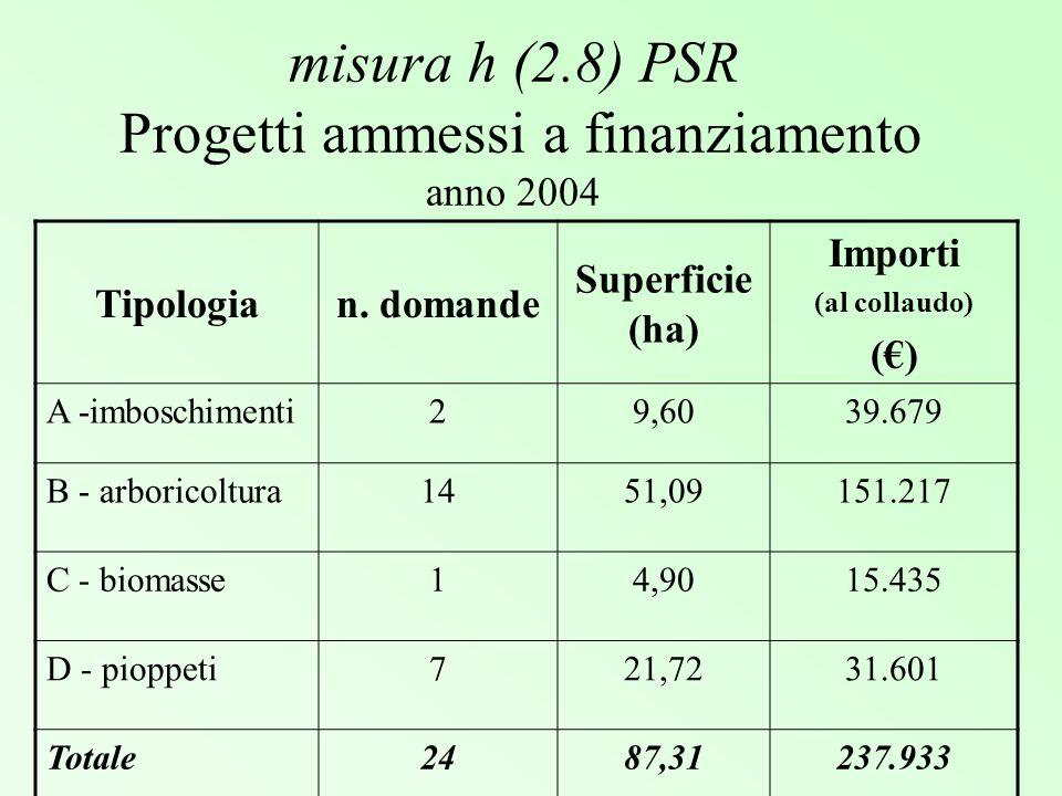 misura h (2.8) PSR Importi erogati per gli impianti anni 2001-2004 Tipologian.Superficie realizzata (ha) Importi A –imboschimenti215,3487.512 B - arboricoltura977,47228.947 C - biomasse313,7142.578 D - pioppeti20173,06322.181 Totale34279,58681.218