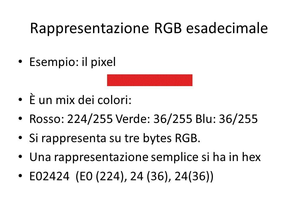 Rappresentazione RGB esadecimale Esempio: il pixel È un mix dei colori: Rosso: 224/255 Verde: 36/255 Blu: 36/255 Si rappresenta su tre bytes RGB. Una