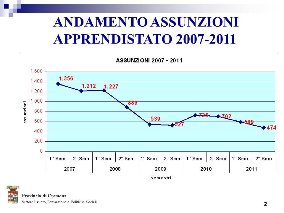 2 Settore Lavoro, Formazione e Politiche Sociali ANDAMENTO ASSUNZIONI APPRENDISTATO 2007-2011