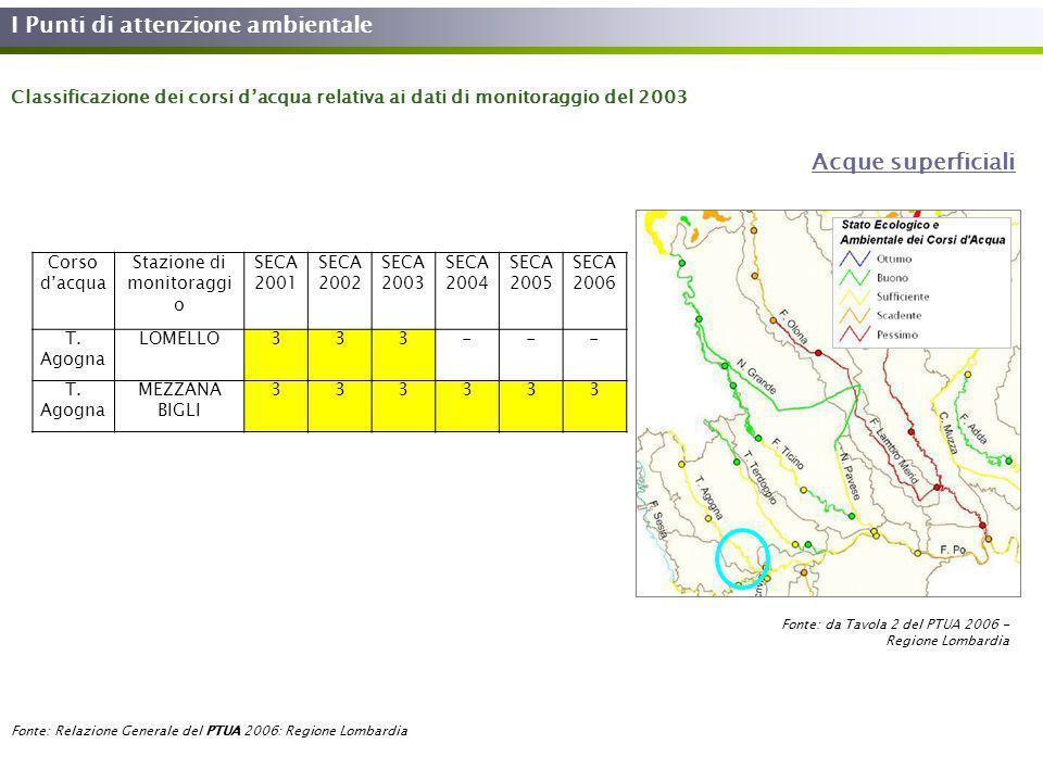 I Punti di attenzione ambientale Fonte: Relazione Generale del PTUA 2006: Regione Lombardia Acque superficiali Classificazione dei corsi dacqua relati