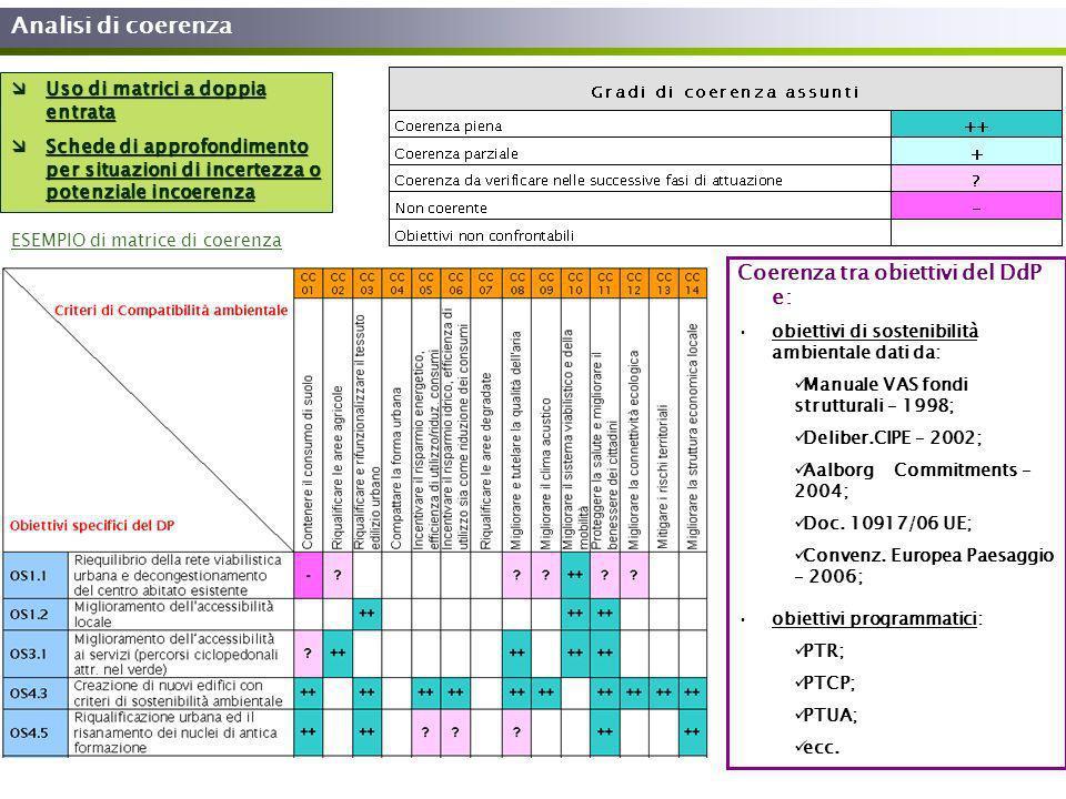 Analisi di coerenza Coerenza tra obiettivi del DdP e: obiettivi di sostenibilità ambientale dati da: Manuale VAS fondi strutturali – 1998; Deliber.CIP