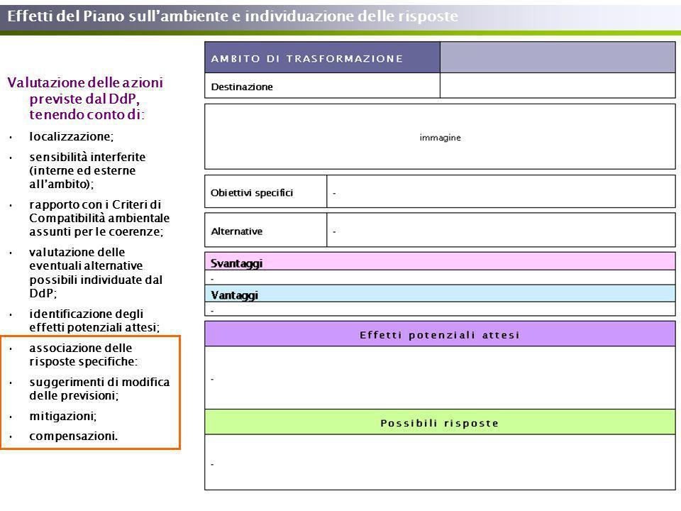 Effetti del Piano sullambiente e individuazione delle risposte Valutazione delle azioni previste dal DdP, tenendo conto di: localizzazione; sensibilit