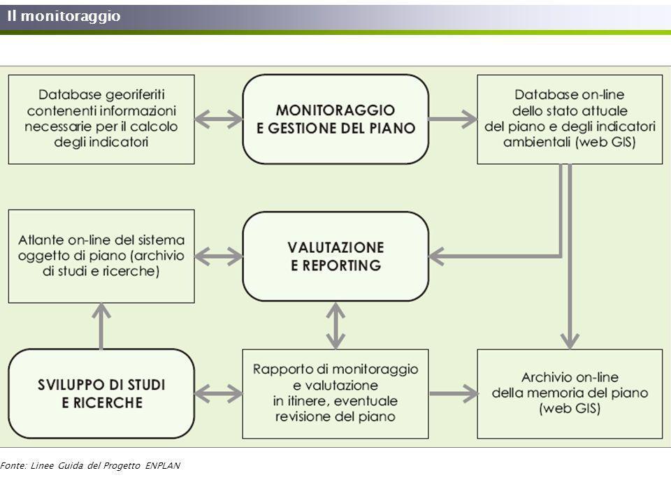 Il monitoraggio Fonte: Linee Guida del Progetto ENPLAN