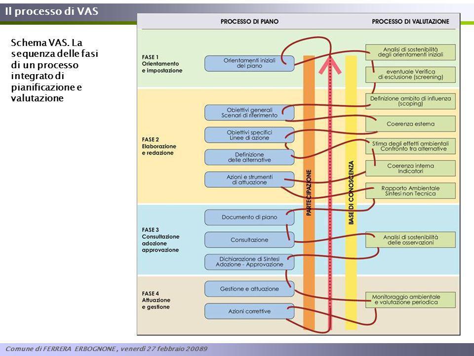 Il processo di VAS Schema VAS. La sequenza delle fasi di un processo integrato di pianificazione e valutazione Comune di FERRERA ERBOGNONE, venerdì 27