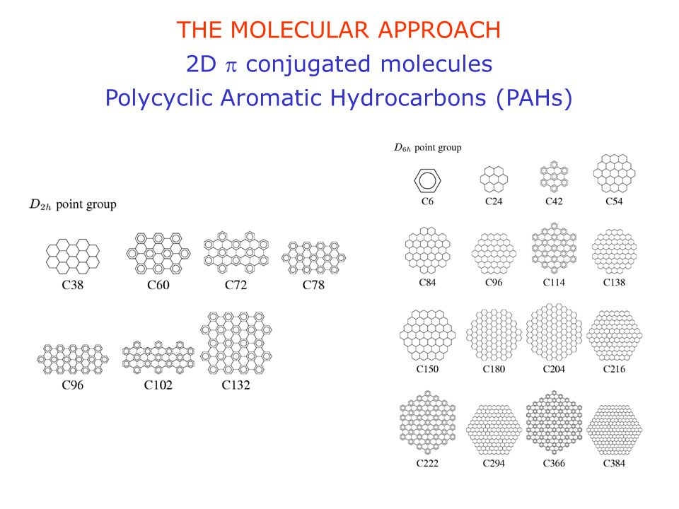 THE MOLECULAR APPROACH 2D conjugated molecules Polycyclic Aromatic Hydrocarbons (PAHs)
