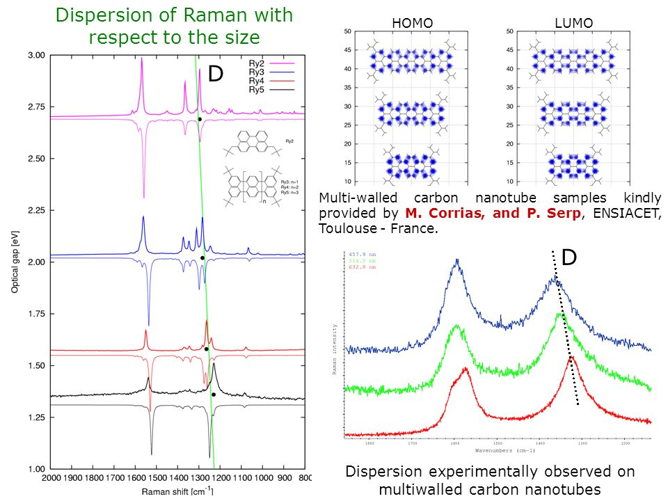 HOMOLUMO Dispersion of Raman with respect to the size Vibrations involved in Raman Dispersion experimentally observed on multiwalled carbon nanotubes