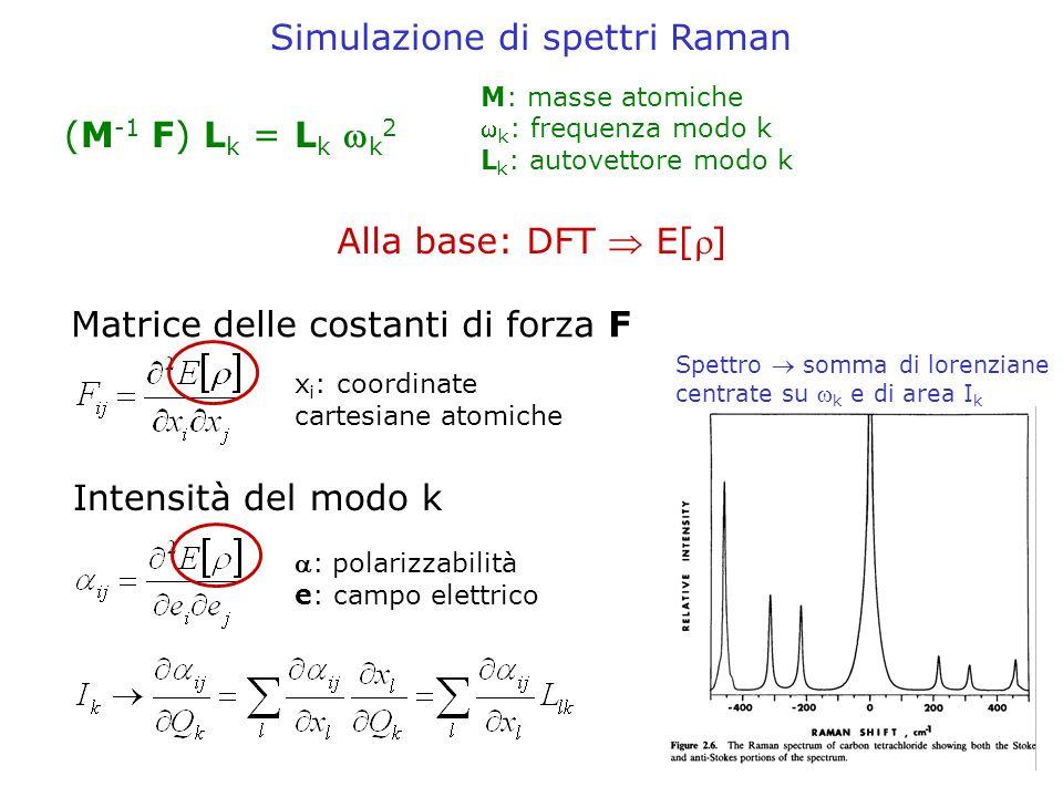 Simulazione di spettri Raman (M -1 F) L k = L k k 2 Intensità del modo k : polarizzabilità e: campo elettrico M: masse atomiche k : frequenza modo k L