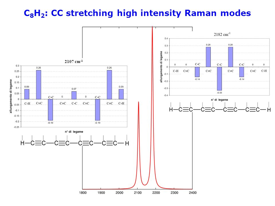 C 8 H 2 : CC stretching high intensity Raman modes 2107 cm -1