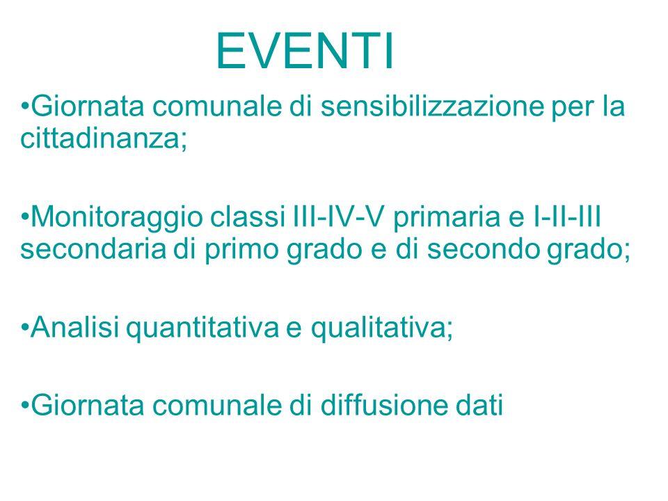 EVENTI Giornata comunale di sensibilizzazione per la cittadinanza; Monitoraggio classi III-IV-V primaria e I-II-III secondaria di primo grado e di sec