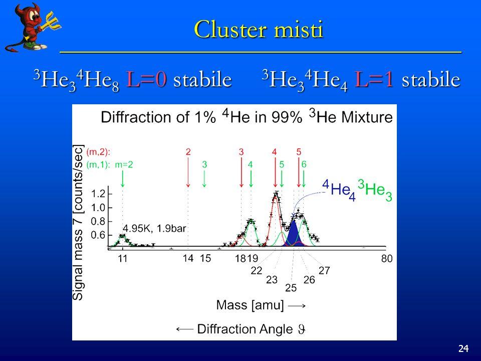24 Cluster misti 3 He 3 4 He 8 L=0 stabile 3 He 3 4 He 4 L=1 stabile