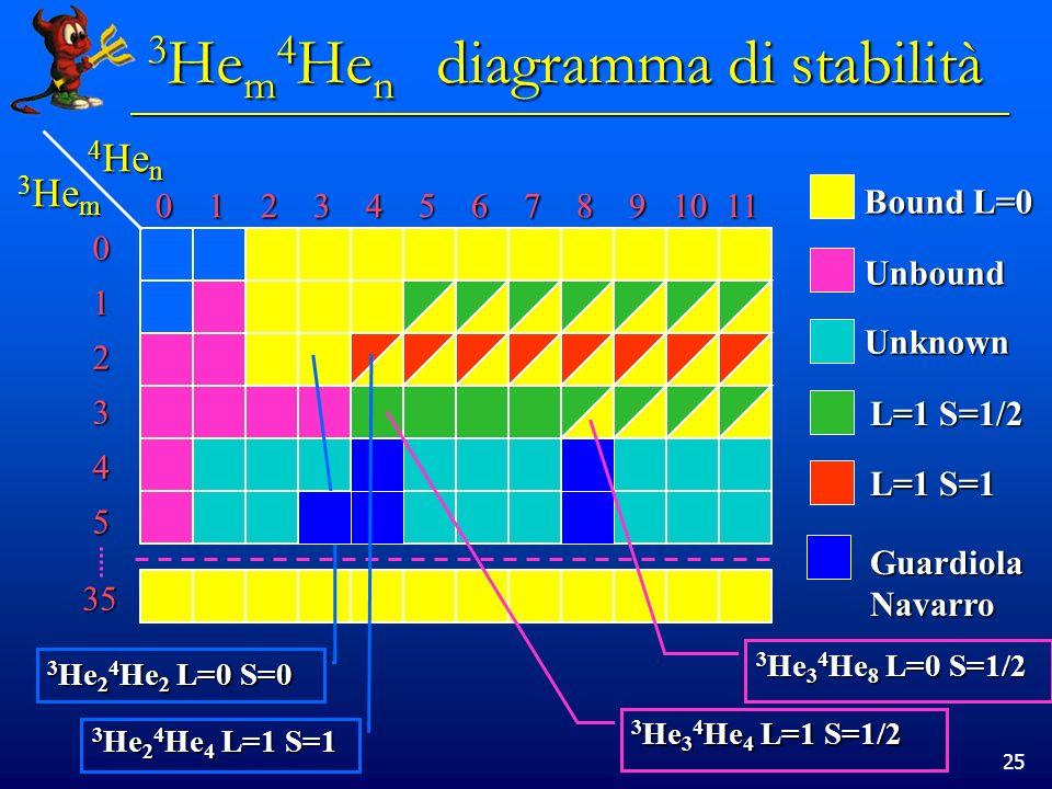 25 3 He m 4 He n diagramma di stabilità 4 He n 4 He n 3 He m 3 He m 0 1 2 3 4 5 6 7 8 9 10 11 0 1 2 3 4 5 6 7 8 9 10 11 012345 35 Bound L=0 Unbound Un