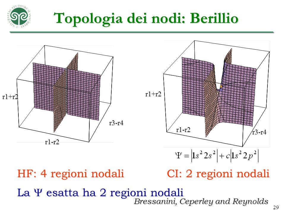 29 Topologia dei nodi: Berillio r3-r4 r1-r2 r1+r2 HF: 4 regioni nodali r1-r2 r1+r2 r3-r4 CI: 2 regioni nodali Bressanini, Ceperley and Reynolds La esa