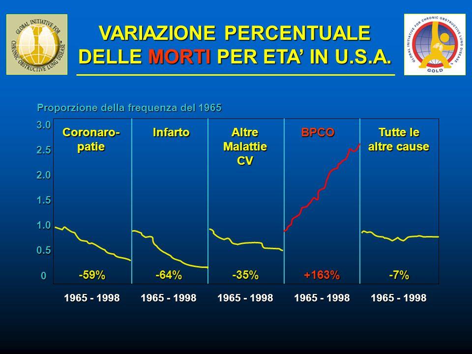 VARIAZIONE PERCENTUALE DELLE MORTI PER ETA IN U.S.A. 0 0.5 1.5 1.0 2.0 2.5 3.0 1965 - 1998 -59%-64%-35%+163%-7% Coronaro-patieInfartoAltreMalattieCVBP