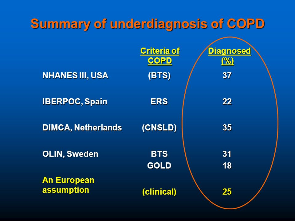 Summary of underdiagnosis of COPD Diagnosed (%) Criteria of COPD 25(clinical) An European assumption 3118BTSGOLD OLIN, Sweden 35(CNSLD) DIMCA, Netherlands 22ERS IBERPOC, Spain 37(BTS) NHANES III, USA