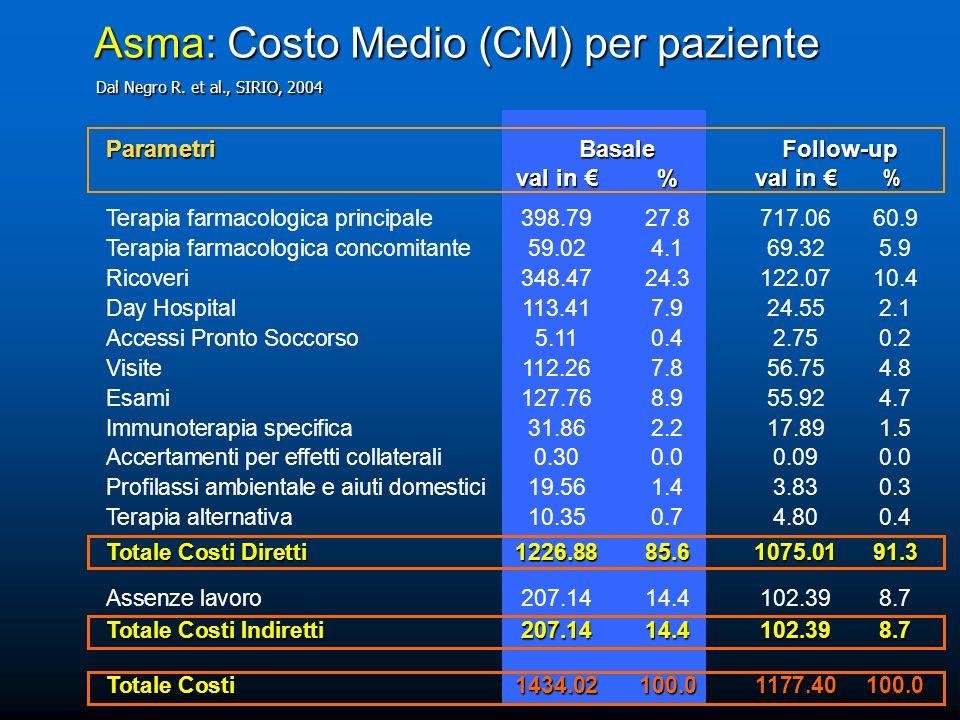 Asma: Costo Medio (CM) per paziente Parametri Basale Follow-up val in %val in % val in %val in % Terapia farmacologica principale398.7927.8717.0660.9