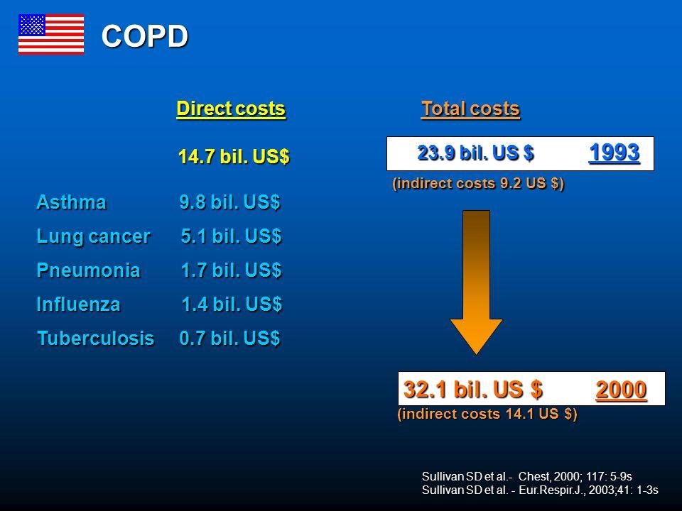 Direct costs Total costs Direct costs Total costs 14.7 bil.