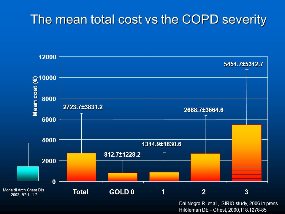 The mean total cost vs the COPD severity 5451.7±5312.7 2688.7±3664.6 1314.9±1830.6 812.7±1228.2 2723.7±3831.2 0 2000 4000 6000 8000 10000 12000 Total