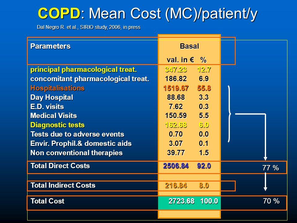 Parameters Basal val. in % val. in % principal pharmacological treat. 347.2312.7 concomitant pharmacological treat. 186.826.9 Hospitalisations1519.675
