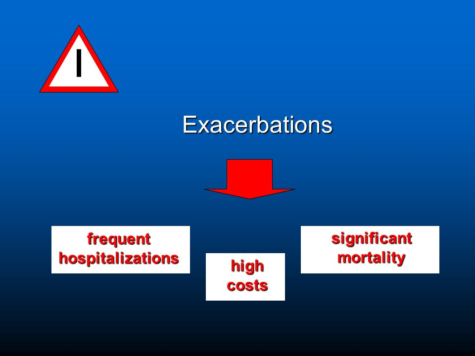 Exacerbations Exacerbations frequenthospitalizations significantmortality highcosts