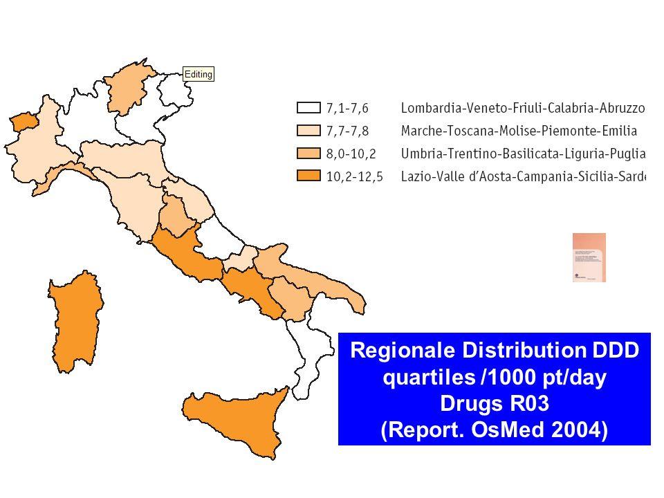 Regionale Distribution DDD quartiles /1000 pt/day Drugs R03 (Report. OsMed 2004)