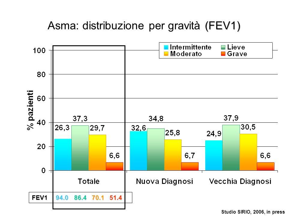 (FEV1) Asma: distribuzione per gravità (FEV1) FEV194.086.470.151.4 Studio SIRIO, 2006, in press