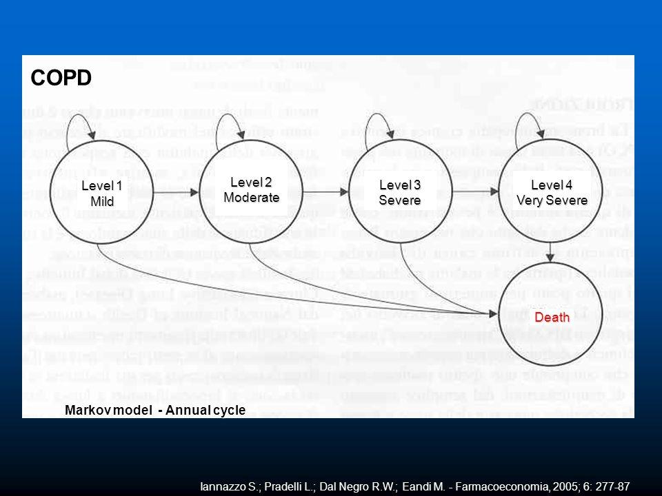 Iannazzo S.; Pradelli L.; Dal Negro R.W.; Eandi M. - Farmacoeconomia, 2005; 6: 277-87 Markov model - Annual cycle COPD Death Level 1 Mild Level 2 Mode