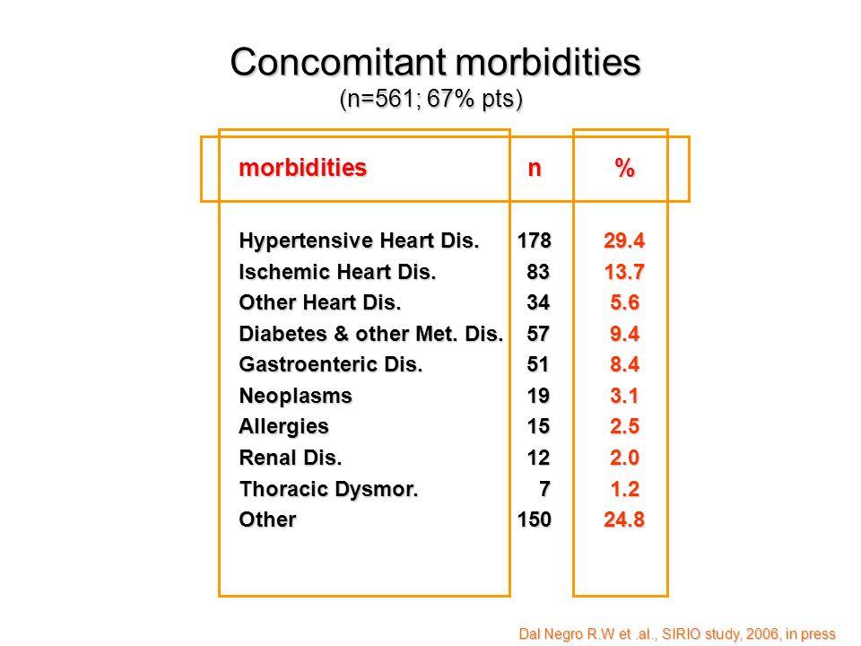 Concomitant morbidities (n=561; 67% pts) Concomitant morbidities (n=561; 67% pts) morbiditiesn% Hypertensive Heart Dis. 17829.4 Ischemic Heart Dis. 83