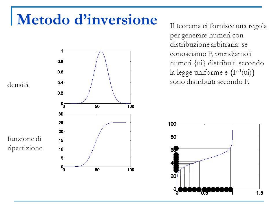 Metodo dinversione densità funzione di ripartizione Il teorema ci fornisce una regola per generare numeri con distribuzione arbitraria: se conosciamo