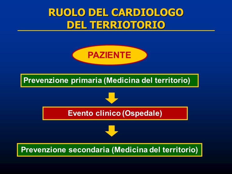 RUOLO DEL CARDIOLOGO DEL TERRIOTORIO PAZIENTE Prevenzione primaria (Medicina del territorio) Evento clinico (Ospedale) Prevenzione secondaria (Medicin