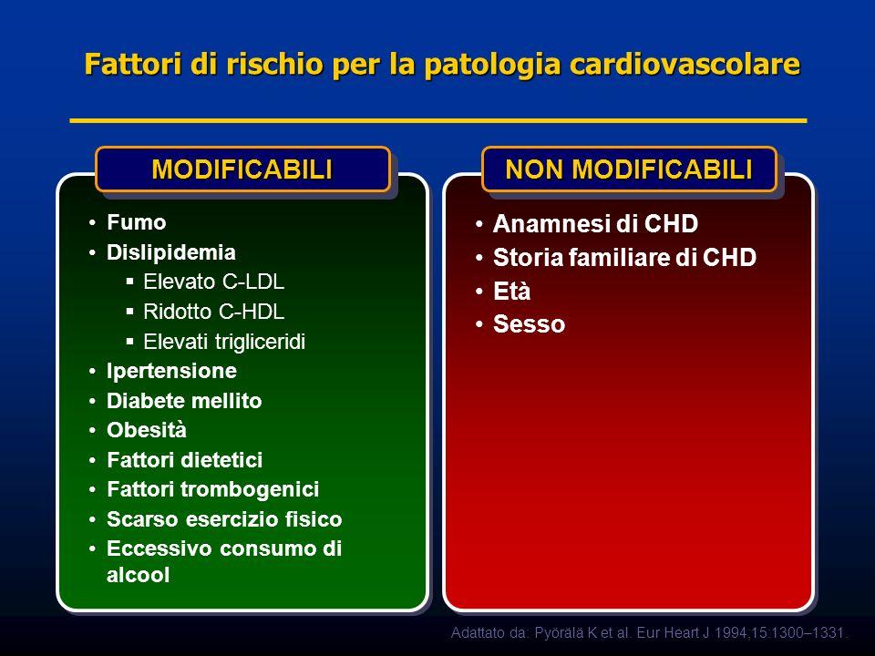 Fattori di rischio per la patologia cardiovascolare MODIFICABILIMODIFICABILI Fumo Dislipidemia Elevato C-LDL Ridotto C-HDL Elevati trigliceridi Iperte