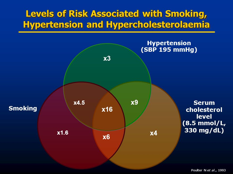 Levels of Risk Associated with Smoking, Hypertension and Hypercholesterolaemia Hypertension (SBP 195 mmHg) Serum cholesterol level (8.5 mmol/L, 330 mg