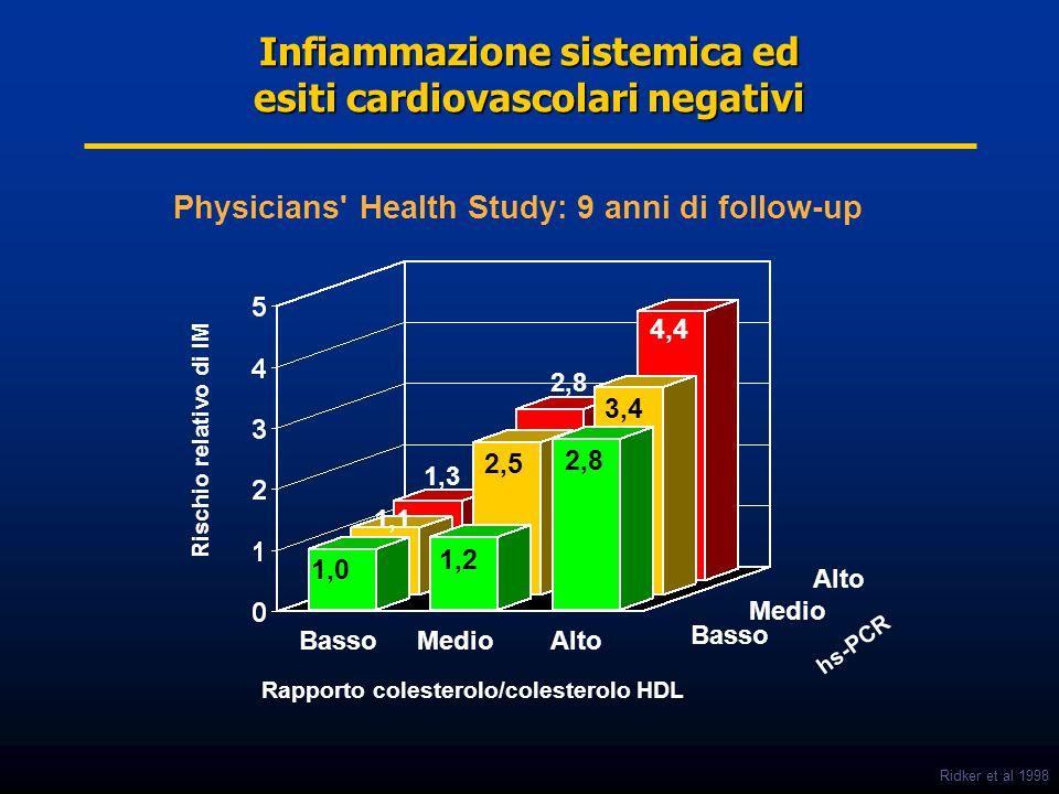 Infiammazione sistemica ed esiti cardiovascolari negativi Rischio relativo di IM Rapporto colesterolo/colesterolo HDL hs-PCR 1,0 1,2 2,8 1,1 1,3 2,5 3