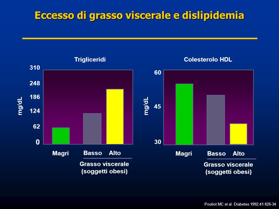 Eccesso di grasso viscerale e dislipidemia Pouliot MC et al. Diabetes 1992;41:826-34 310 248 186 124 62 0 60 45 30 mg/dL Trigliceridi Magri Colesterol