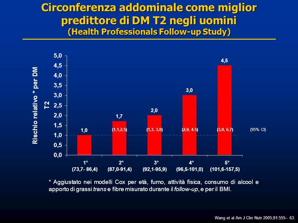 Circonferenza addominale come miglior predittore di DM T2 negli uomini (Health Professionals Follow-up Study) Rischio relativo * per DM T2 Wang et al