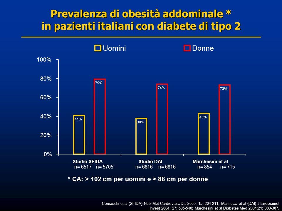 Prevalenza di obesità addominale * in pazienti italiani con diabete di tipo 2 Comaschi et al (SFIDA) Nutr Met Cardiovasc Dis 2005; 15: 204-211; Mannuc