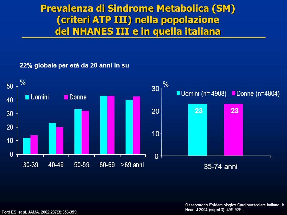 Prevalenza di Sindrome Metabolica (SM) (criteri ATP III) nella popolazione del NHANES III e in quella italiana 22% globale per età da 20 anni in su %