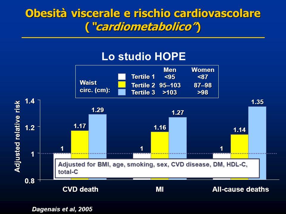 Obesità viscerale e rischio cardiovascolare (cardiometabolico) Dagenais et al, 2005 Adjusted relative risk 111 1.17 1.16 1.14 1.29 1.27 1.35 0.8 1 1.2