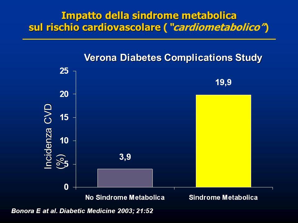 Impatto della sindrome metabolica sul rischio cardiovascolare sul rischio cardiovascolare (cardiometabolico) Incidenza CVD (%) Bonora E at al. Diabeti
