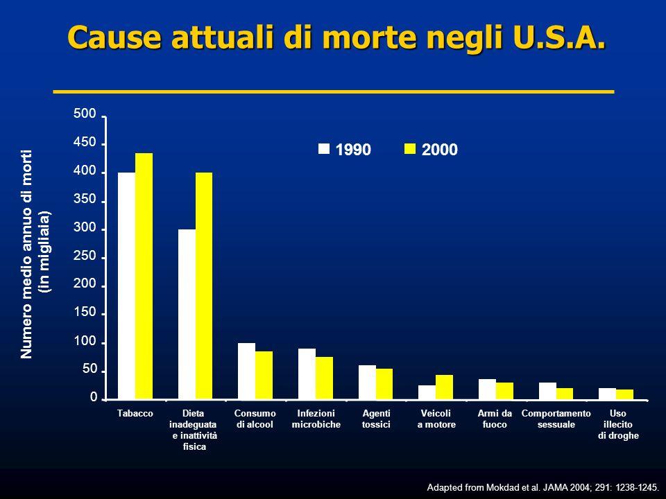 Cause attuali di morte negli U.S.A. Numero medio annuo di morti (in migliaia) TabaccoConsumo di alcool Dieta inadeguata e inattività fisica Infezioni